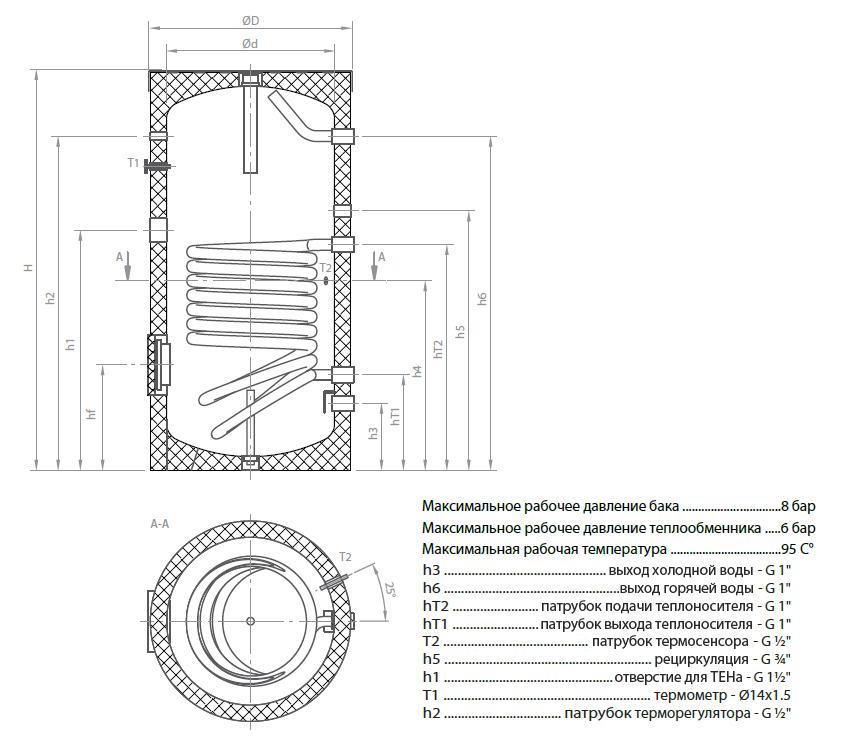 boyler emalirovannyy teplobak vte 1 160 litrov 0 96 m2 324921