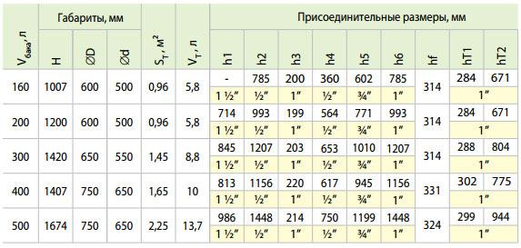 boyler emalirovannyy teplobak vte 1 160 litrov 0 96 m2 324922
