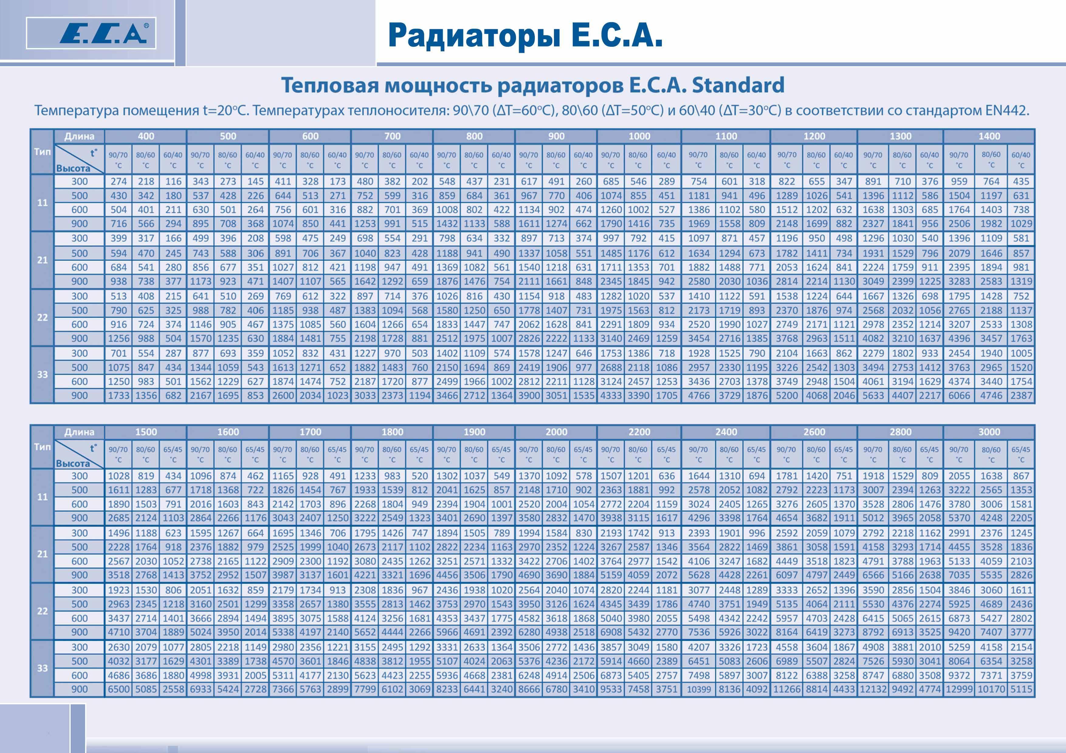 Parametry radiatorov ECA