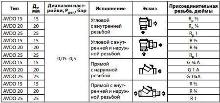 Propusknoj klapan Danfoss AVDO 15 Tmaks 120 S Ru 10 uglovoj vnutrennjaja rezba 005 05 bar Kvs 1.6