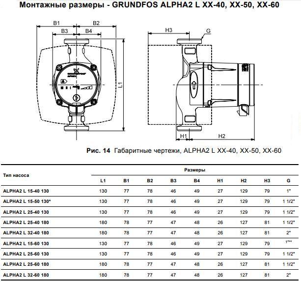 alpha2L grundfos harakteristiki