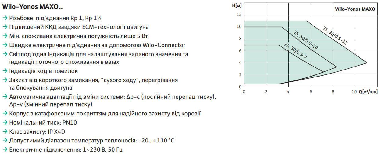 tsirkulyatsionnyj nasos wilo yonos maxo 25 0 5 10 energosberegayushchijustanovka1