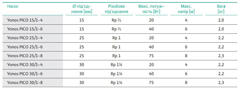tsirkulyatsionnyj nasos wilo yonos pico 15 1 4 energosberegayushchijustanovka1