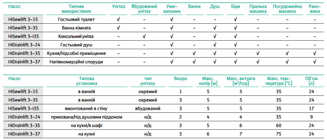 wilo hidrainlift 3 24 kompaktnaya nasosnaya ustanovka dlya vodootvedeniyaustanovka2