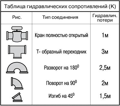 Таблица гидравл. сопротивлений