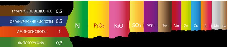 состав нанит био