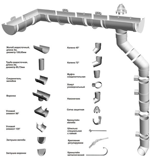 Водосточные системы Дёке