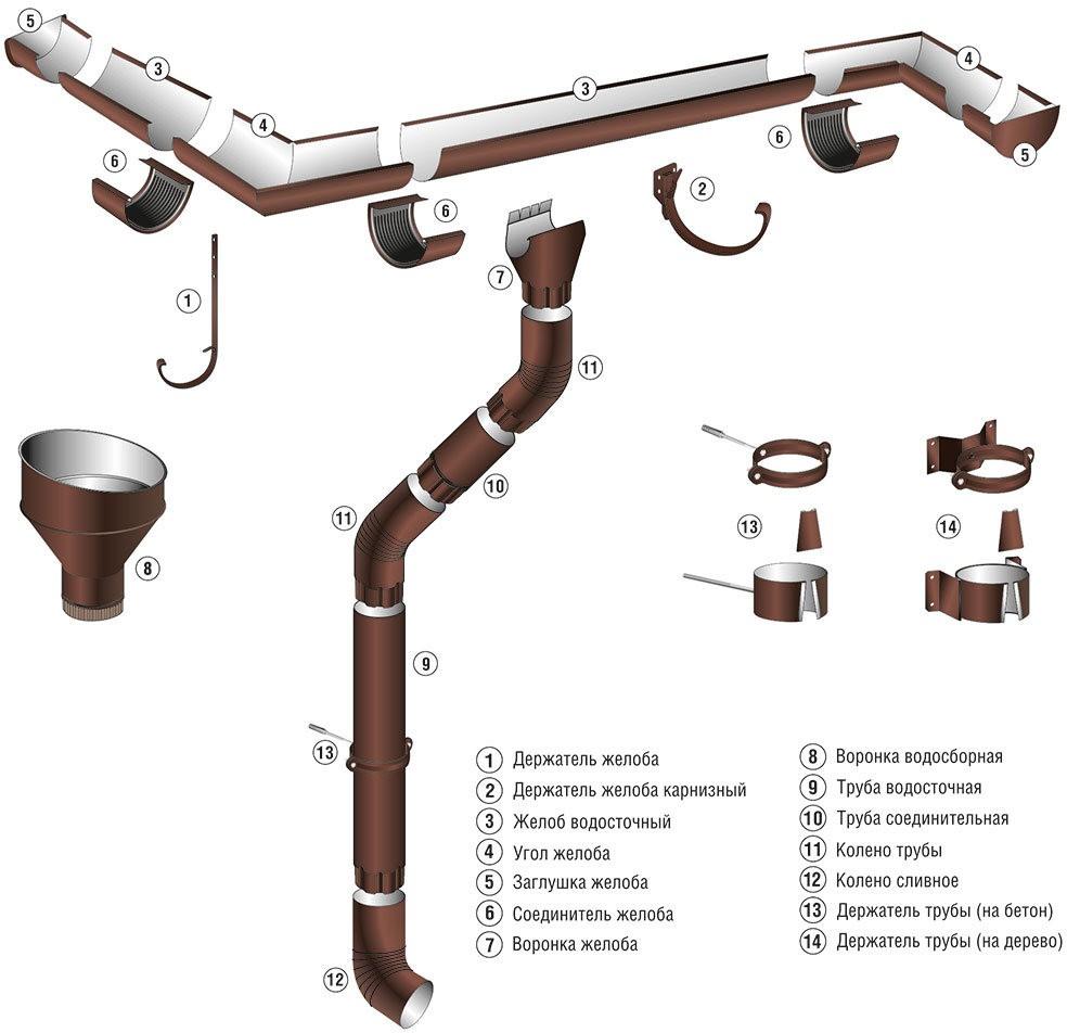 vodostochnaya-sistema-skajprofil