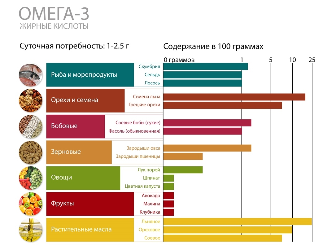 Источник Омега 3 Молдова NSP купить цена