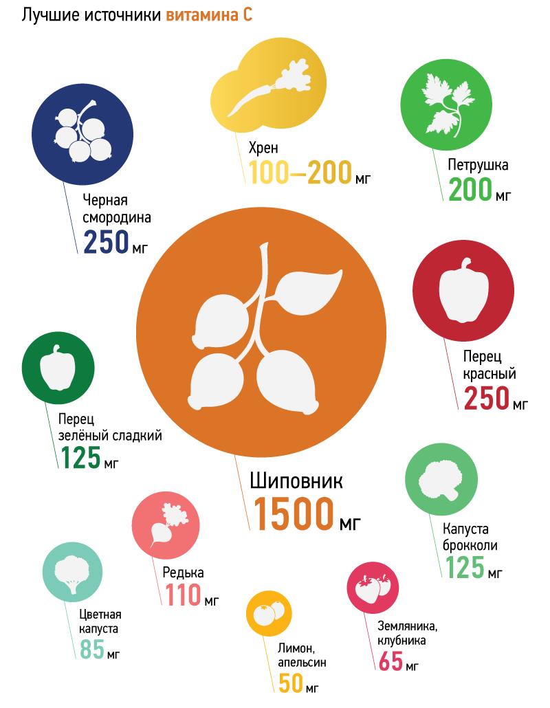 Лучшие источники витамина C