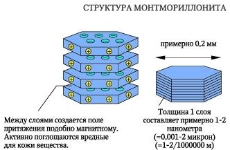 Структура монтмориллонита