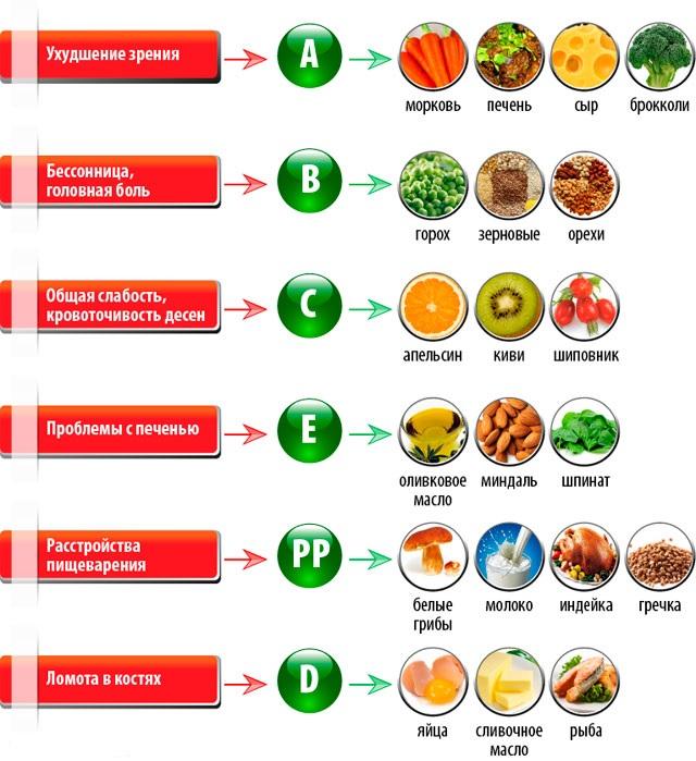 Какие витамины мне необходимы?