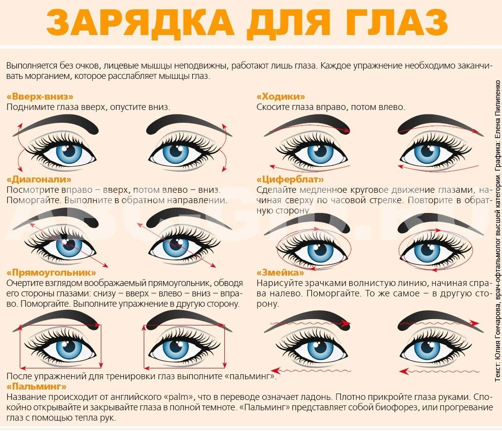 Восстановления зрения