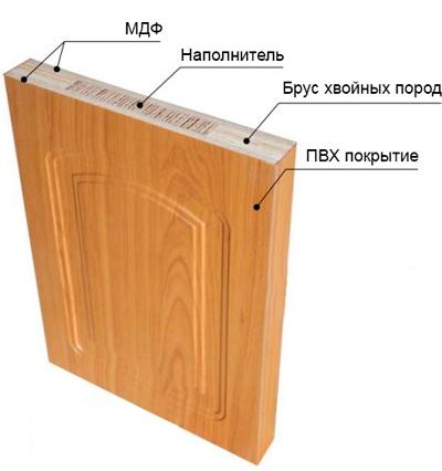 Конструкция ПВХ двери