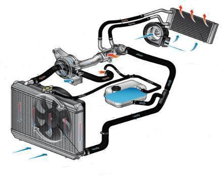 Зачем промывать систему охлаждения двигателя
