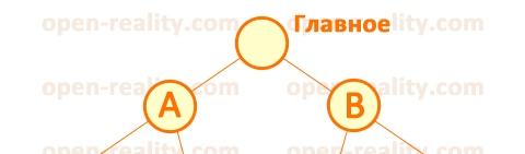 Маркетинговый план корпорации Fohow Феникс. 3 бизнес-места