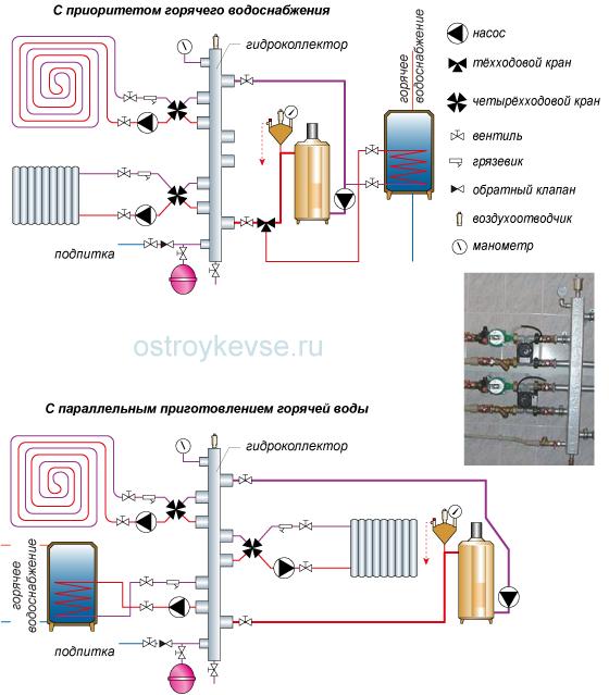 рис.56. Система отопления с вертикальным гидроколлектором