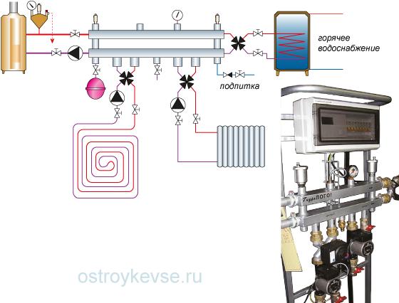 рис.58. Система отопления с горизонтальным гидроколлектором. Модуль «Гидро–Компакт» с установленной системой автоматики и насосно-смесительными группами