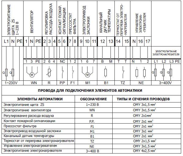 Компактная отопительно-вентиляционная приточная подвесная установка CPK-0