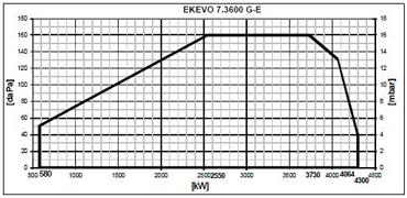 EK EVO Nextron7 pole