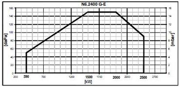 N6 2400 G E pole