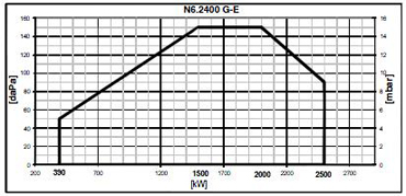N6 2900 G E pole