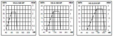 VG2 DP