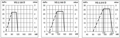 VG2 D