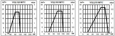 VG2 M TC