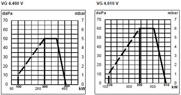 VG4 DP V