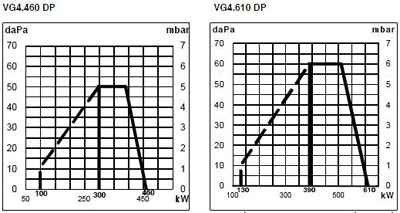 VG4 DP pole