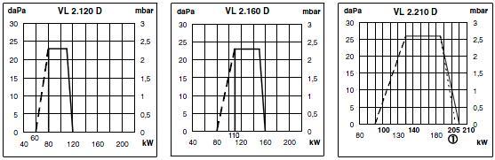 VL2D pole
