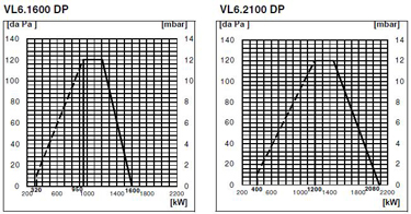 VL6 DP size