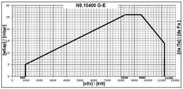 elco N9 10400 G E pole