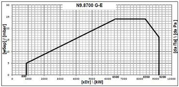 elco N98.700 G E pole