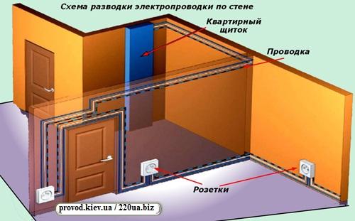 Схема электропроводки по стене