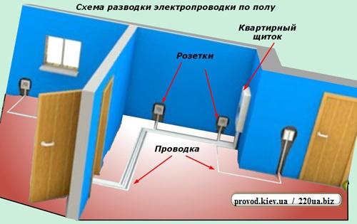 Схема электропроводки по полу