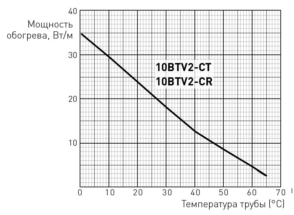 10BTV2-CR мощность обогрева