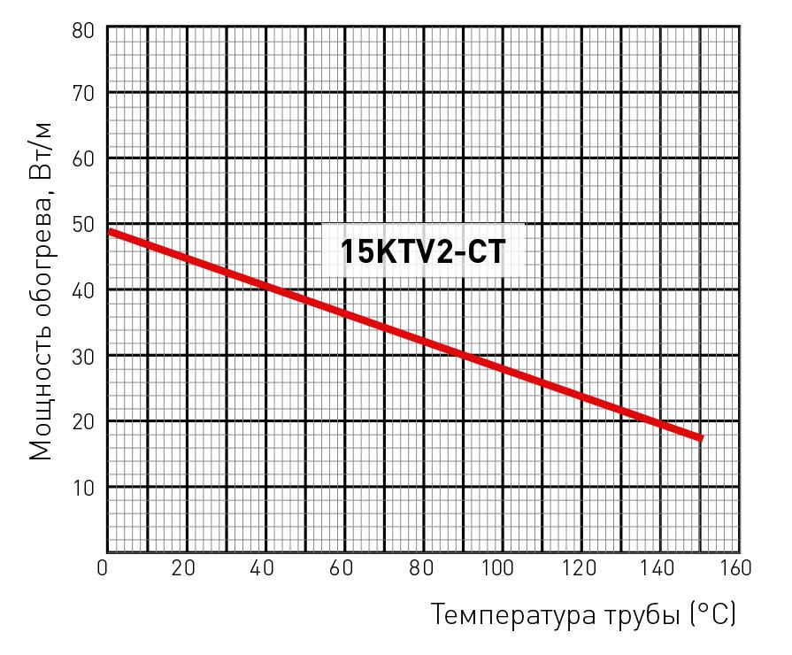 15KTV2-CT мощность обогрева