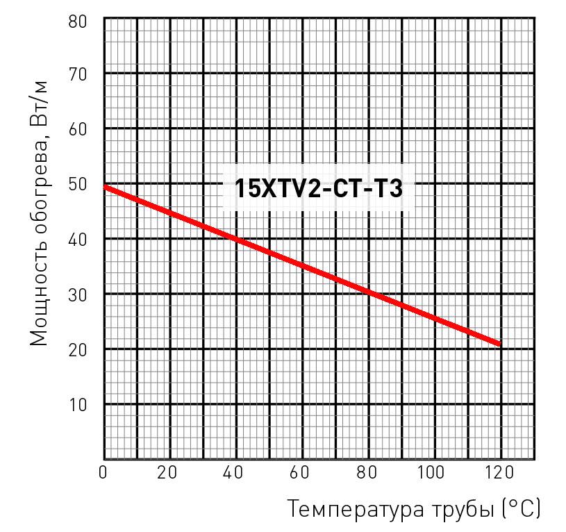 15XTV2-CT-T3 мощность обогрева