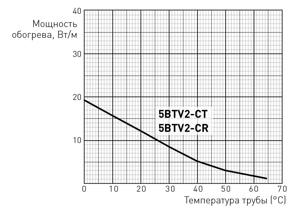 5BTV2-CR мощность обогрева