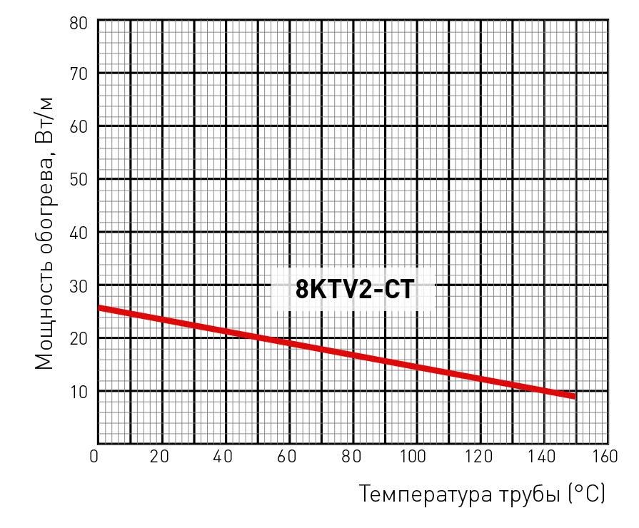8KTV2-CT мощность обогрева