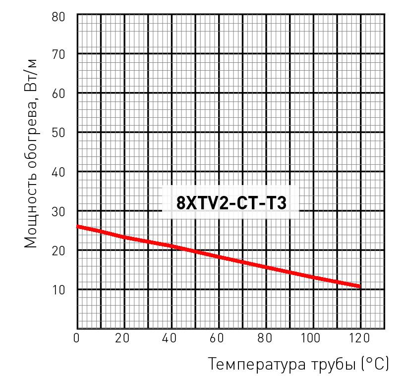 8XTV2-CT-T3 мощность обогрева