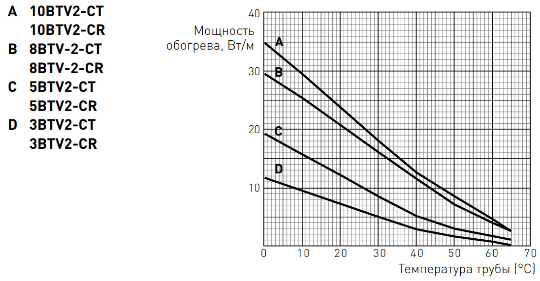 BTV Raychem оценка мощности