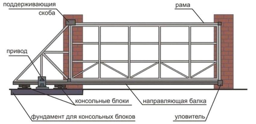 План конструкции раздвижных ворот