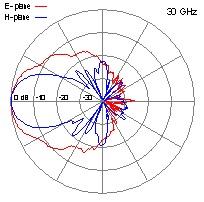 DRH40-30-GHz