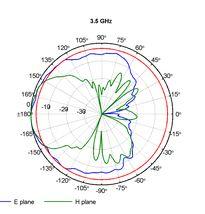 Log-per-smer-3-5GHz