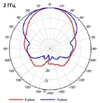 QRH11_Port-A_2GHz