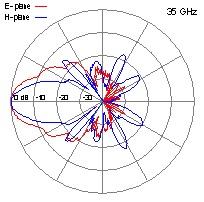 DRH40-35-GHz