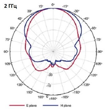 QRH11_Port-B_2GHz